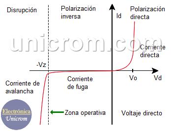 Curva característica del diodo zener