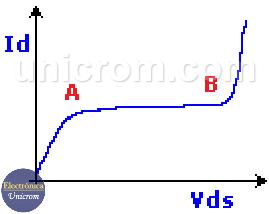 Curva característica del transistor JFET (VDS - ID)