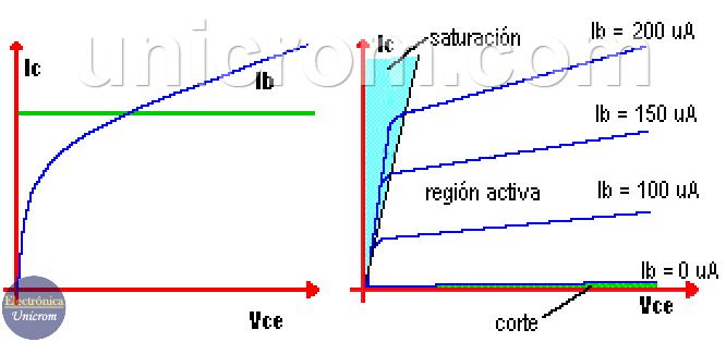 Curvas de transferencia del transistor bipolar para diferentes corrientes de base. Ver zonas de saturación y de corte