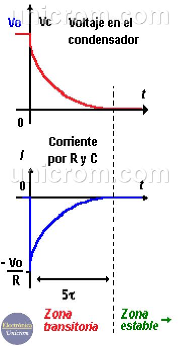Formas de onda de la corriente y voltaje en el proceso de descarga de un condensador / capacitor
