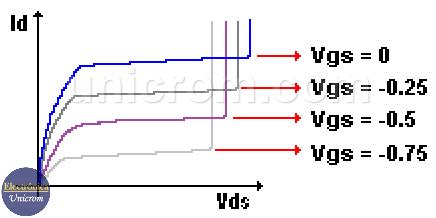 Curvas características del FET para varios valores de Vgs