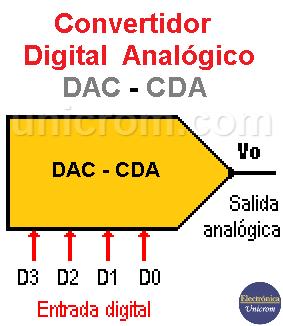 Convertidor Digital - Analógico (DAC - CDA)