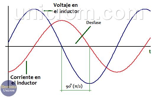 Desfase entre voltaje y corriente en un inductor o bobina