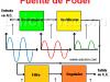 Fuente de poder – Fuente de voltaje – Diagrama de bloques