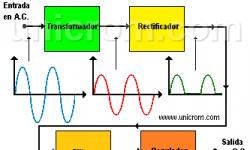 Fuente de Poder (fuente de voltaje) - Diagrama de bloques de una fuente de alimentación con sus formas de onda