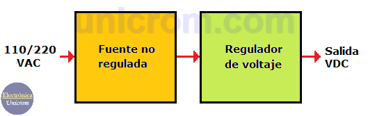Diagrama de bloques de fuente regulada