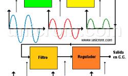 Fuente de poder - Fuente de voltaje - Diagrama de bloques