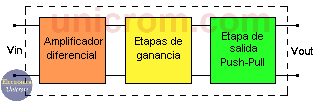 diagrama de bloques de un amplificador operacional