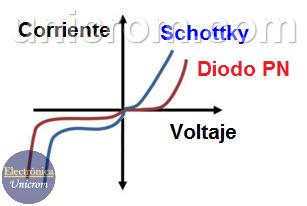 Diferencia en las curvas características del diodo schottky y el diodo pn común