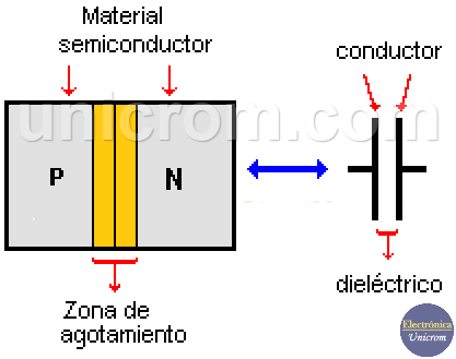 Diodo Varactor (Varicap) comparado con un capacitor