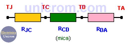 Disipadores de calor (heatsink): circuito equivalente