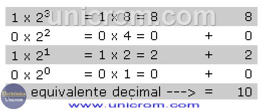 Ejemplo de conversión Binario a Decimal
