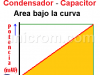 Energía Almacenada en un Condensador – Capacitor