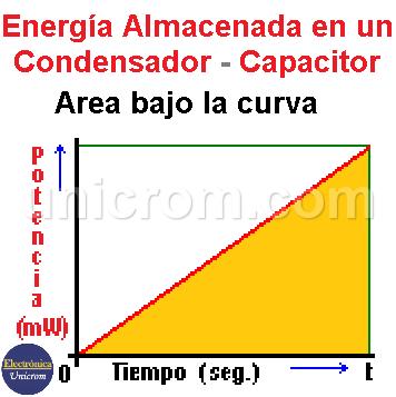 Energía Almacenada en un Condensador - Capacitor
