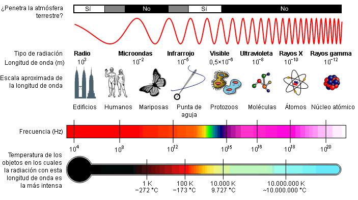 Espectro Electromagnético - frecuencias y longitudes de onda