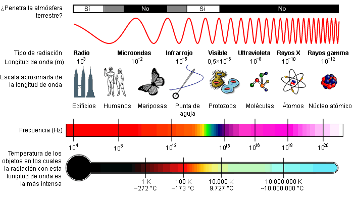 Espectro electromagnético – longitudes de onda