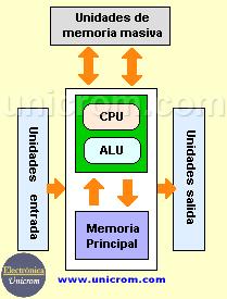Estructura de una computadora / ordenador