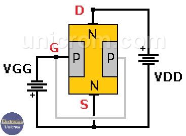 Estructura de un JFET (canal N) - FET de juntura