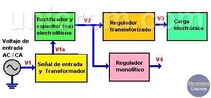 Fallas en reguladores de voltaje / tension