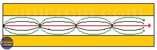 Fibra Óptica multimodo índice gradual