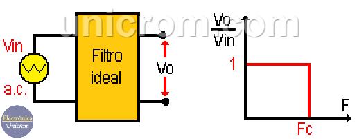 Filtro RC paso bajo ideal
