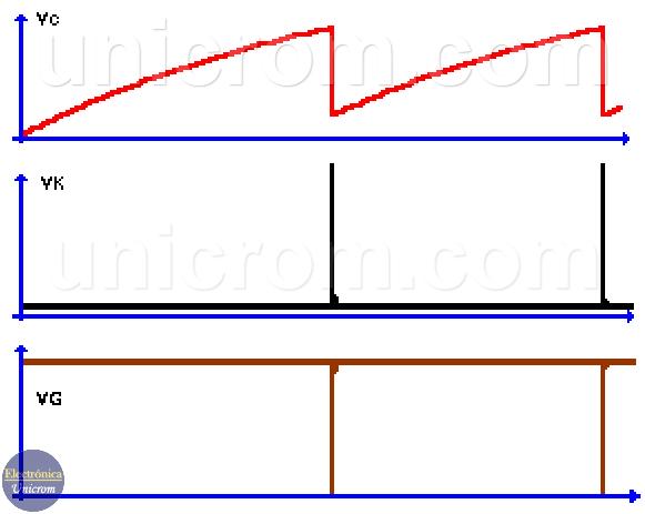 Formas de onda de un oscilador con PUT