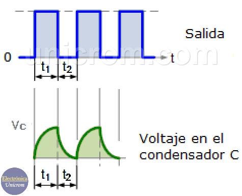 Formas de onda de multivibrador astable con 555
