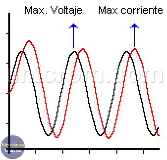 Formas de onda del voltaje y corriente en un circuito RL en serie