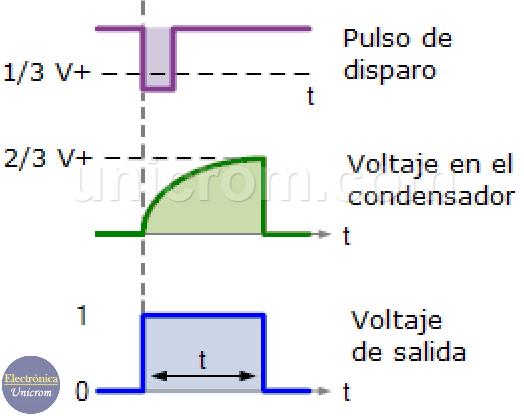 Formas de onda en la configuración monoestable con 555