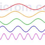 Relación Longitud de onda - Frecuencia