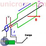 Generador AC (CA) – Generador de corriente alterna