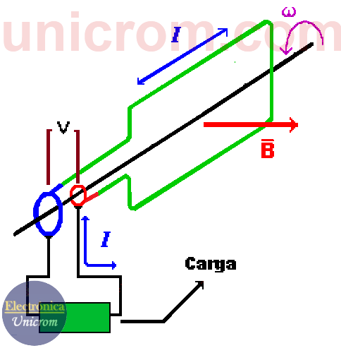 Funcionamiento de generador AC (CA)