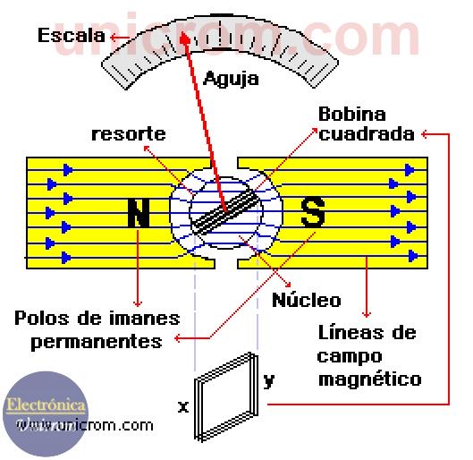 Galvanómetro balístico