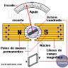 Qué es un Galvanómetro Balístico? (multímetros analógicos)