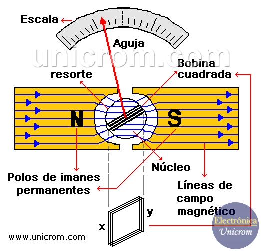 Galvanómetro balístico (instrumentos analógicos)