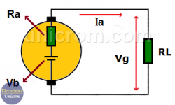 Generador de corriente continua (CC) - Generador de CD