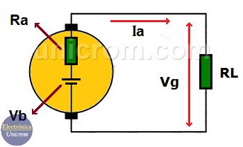 Circuito equivalente de un generador de corriente continua (CC) /corriente directa