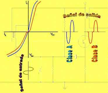 Amplificadores Clase B - Comparación entre un amplificador clase A y clase B