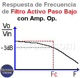 Gráfico de transferencia del filtro activo Paso bajo con Amplificador Operacional