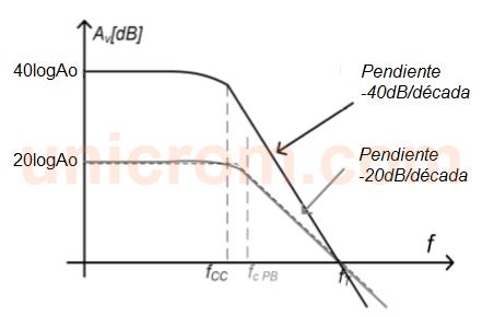 Gráfico de ganancia (Av) vs frecuencia (f) de 2 filtros Paso Bajo