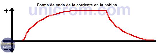 Gráfico de la corriente en respuesta al escalón unitario en un circuito RL