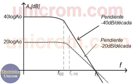 Gráfico de ganancia de voltaje vs frecuencia en filtro activo paso bajo