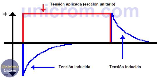 Gráfico del voltaje en respuesta al escalón unitario en circuito RL