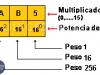 Sistema de Numeración Hexadecimal. Sistema Hexadecimal