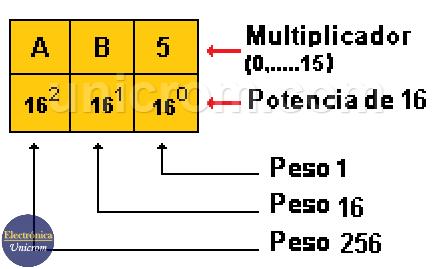 Pasar de Sistema Hexadecimal a Decimal