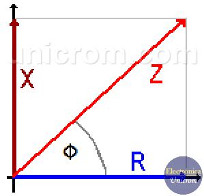 Impedancia (resistencia + reactancia) - Angulo de fase