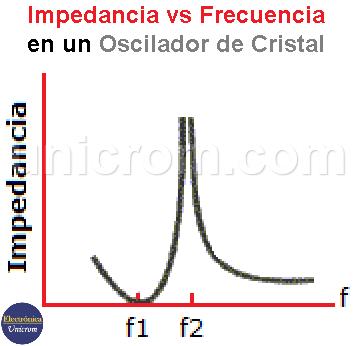 Impedancia del cristal en función de la frecuencia