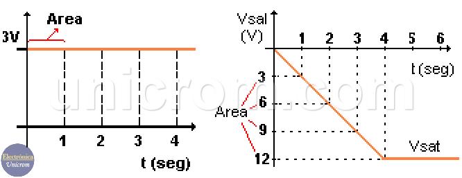 Voltaje de entrada y salida de integrador con amplificador operacional