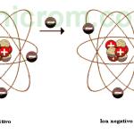 Carga eléctrica – Ión positivo, Ión negativo