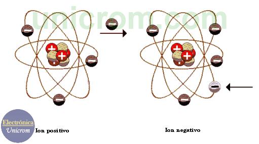 Ión positivo - Ión negativo - Carga eléctrica